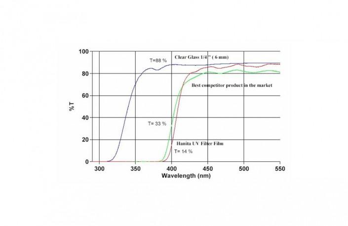 Filtri anti-UV